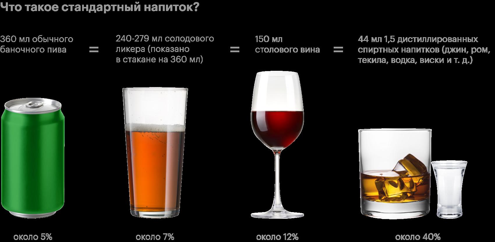 Каждый напиток, изображенный выше, — один стандартный напиток, или один эквивалент алкогольного напитка. В США это любой напиток, содержащий 6 жидких унций или 14 граммов чистого спирта. Процент чистого спирта, выраженный здесь как алкоголь по объему (alc/vol), варьируется в разных напитках. Хотя этот стандарт удобен для соблюдения рекомендаций по здоровью, он может не отражать обычные размеры порций. Источник: NIAAA