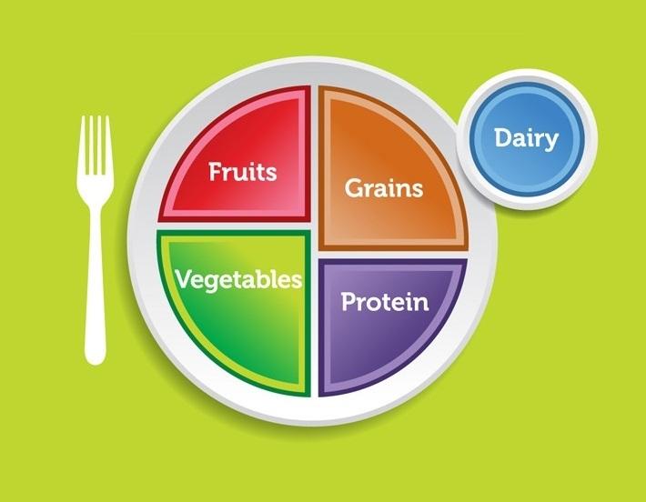 Инфографика тарелки здорового человека поверсии Минздрава США