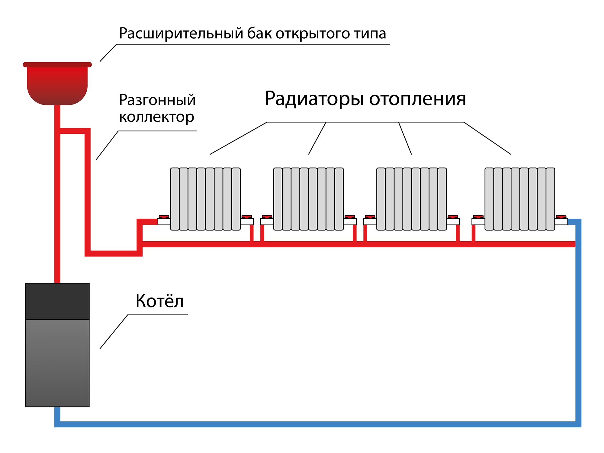 Схема системы отопления «Ленинградка». Фото: stroy-okey.ru