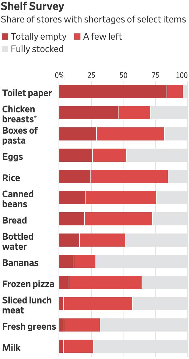 Сколько товаров осталось в продовольственных магазинах США на 15—17 марта. Бордовый — товара нет, красный — осталось немного, серый — есть достаточный запас на складе. Виды товаров: туалетная бумага, куриная грудка, паста, яйца, рис, консервированные бобы, хлеб, бутилированная вода, бананы, замороженная пицца, нарезанное мясо, свежие овощи, молоко. Источник: TheWall Street Journal
