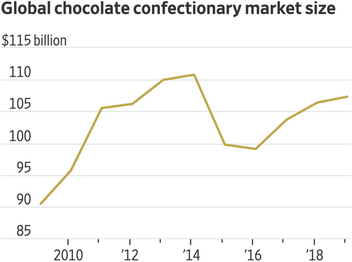 Размеры мирового рынка шоколадных конфет в миллиардах долларов на 30 сентября 2019года. Источник: TheWall Street Journal
