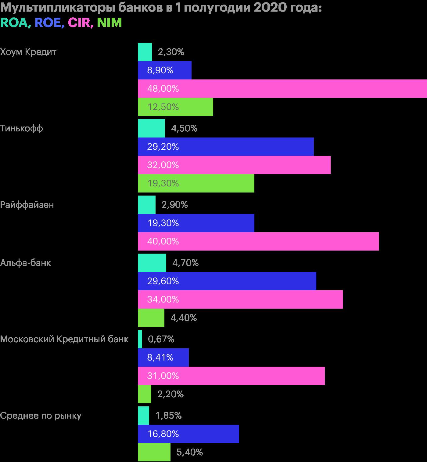 Источник: финансовые отчеты компаний и данные ЦБ