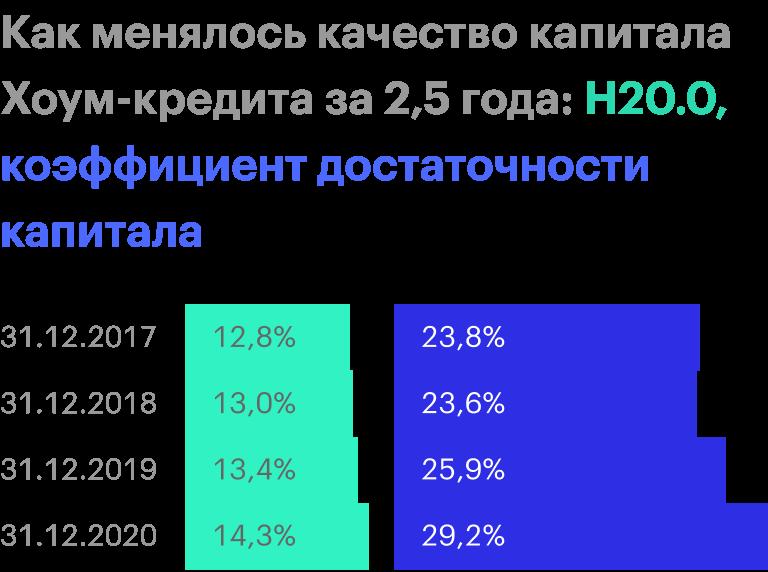 Источник: финансовые отчеты «Хоум-кредита»