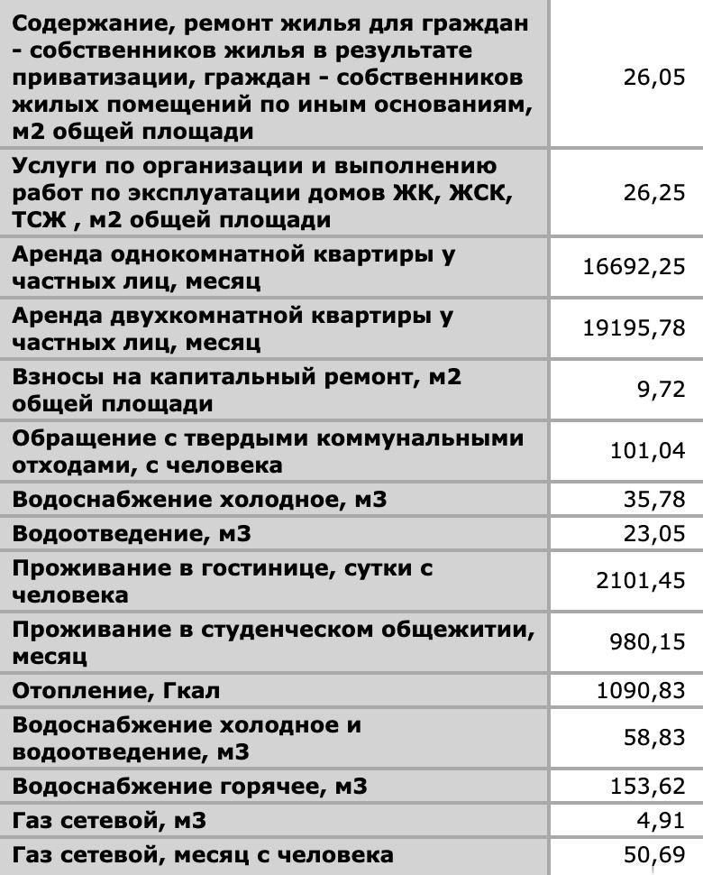 Росстат говорит, что в 2020&nbsp;году тариф за отопление в Екатеринбурге — 1090,83<span class=ruble>Р</span>