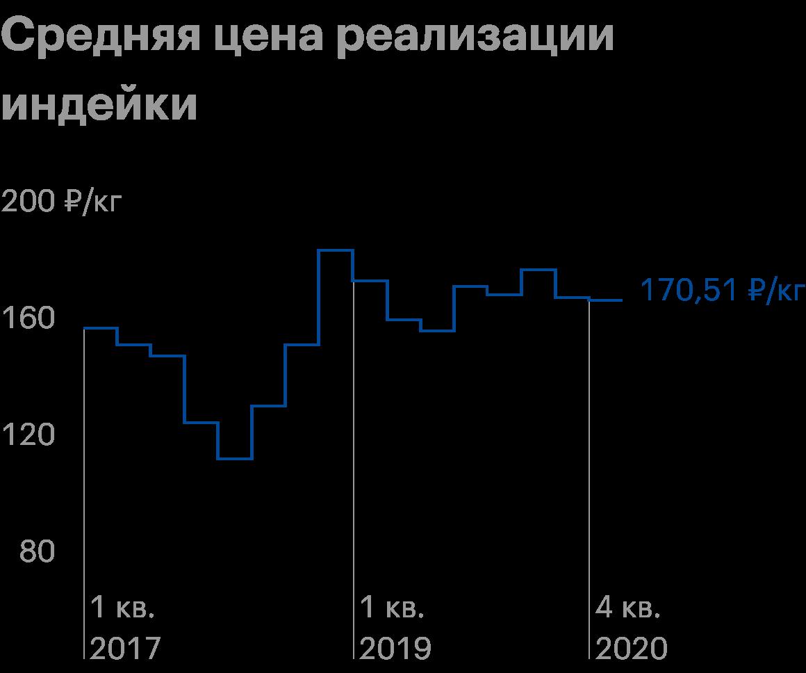 Источник: операционные показатели «Черкизово»