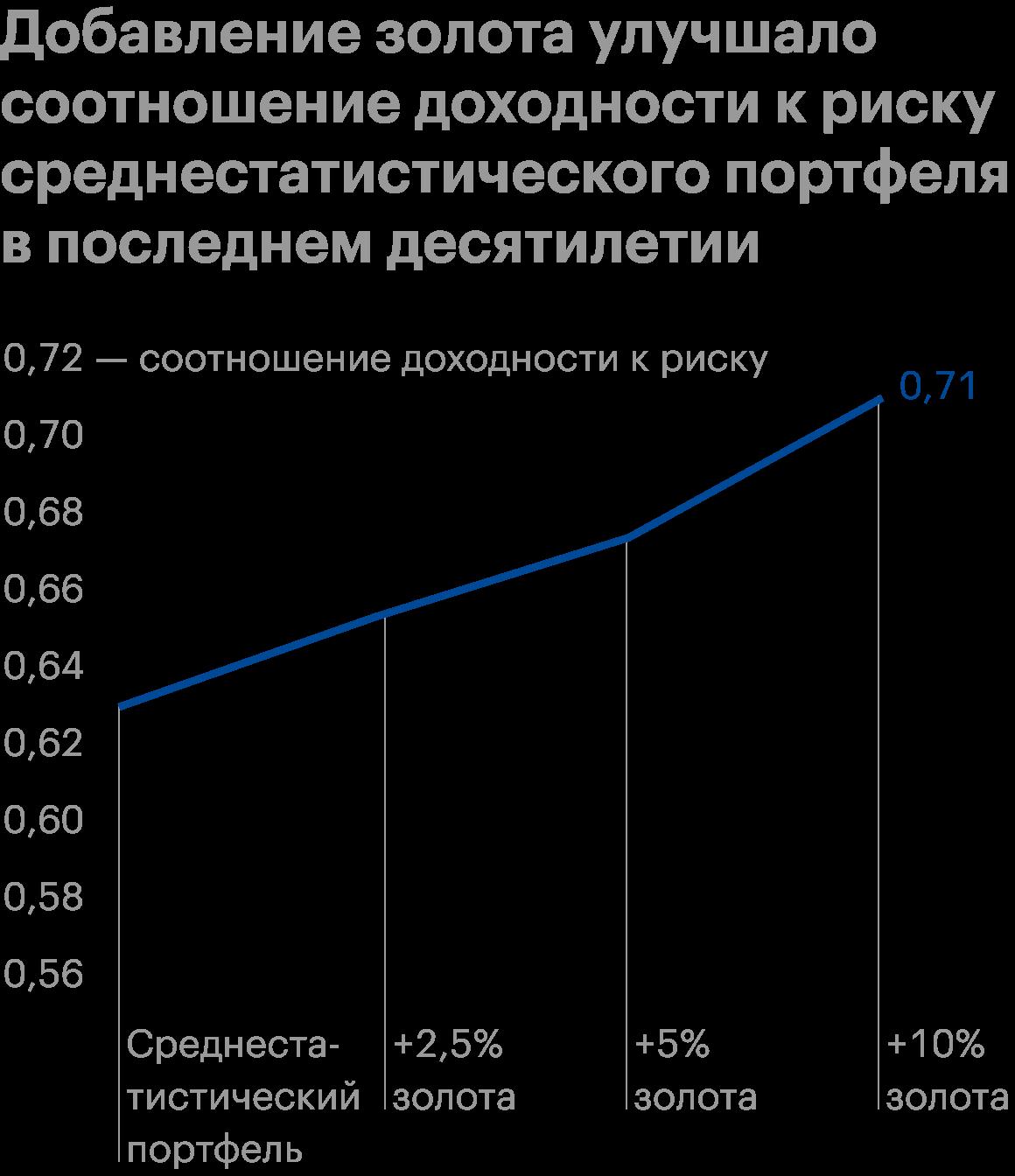 Рассматриваемый период: с 31декабря 2009года по 31декабря 2019года. Присоставлении среднестатистического портфеля учитывалось среднее распределение инструментов в портфелях индивидуальных инвесторов за последние двадцать лет. Он включает в себя 47%акций, 36%облигаций и 17%альтернативных активов, а именно: 3%REIT, 11%активов из индекса HFRI Hedge Fund и 3%коммодити. Увеличение доли золота происходит за счет пропорционального уменьшения остальных активов. Соотношение доходности к риску рассчитывается так: годовая доходность / годовая волатильность. Источник: GoldHub
