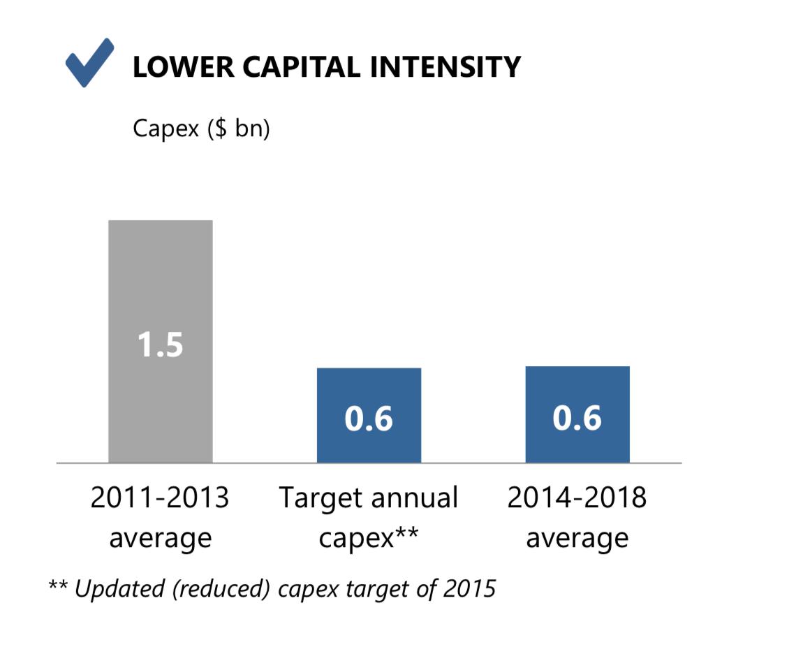 Затраты на инвестиции. Презентация стратегии НЛМК до 2022 года, стр. 15