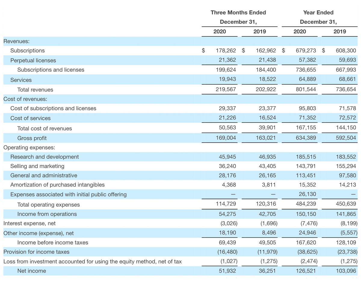 Финансовые показатели. Источник: businesswire.com