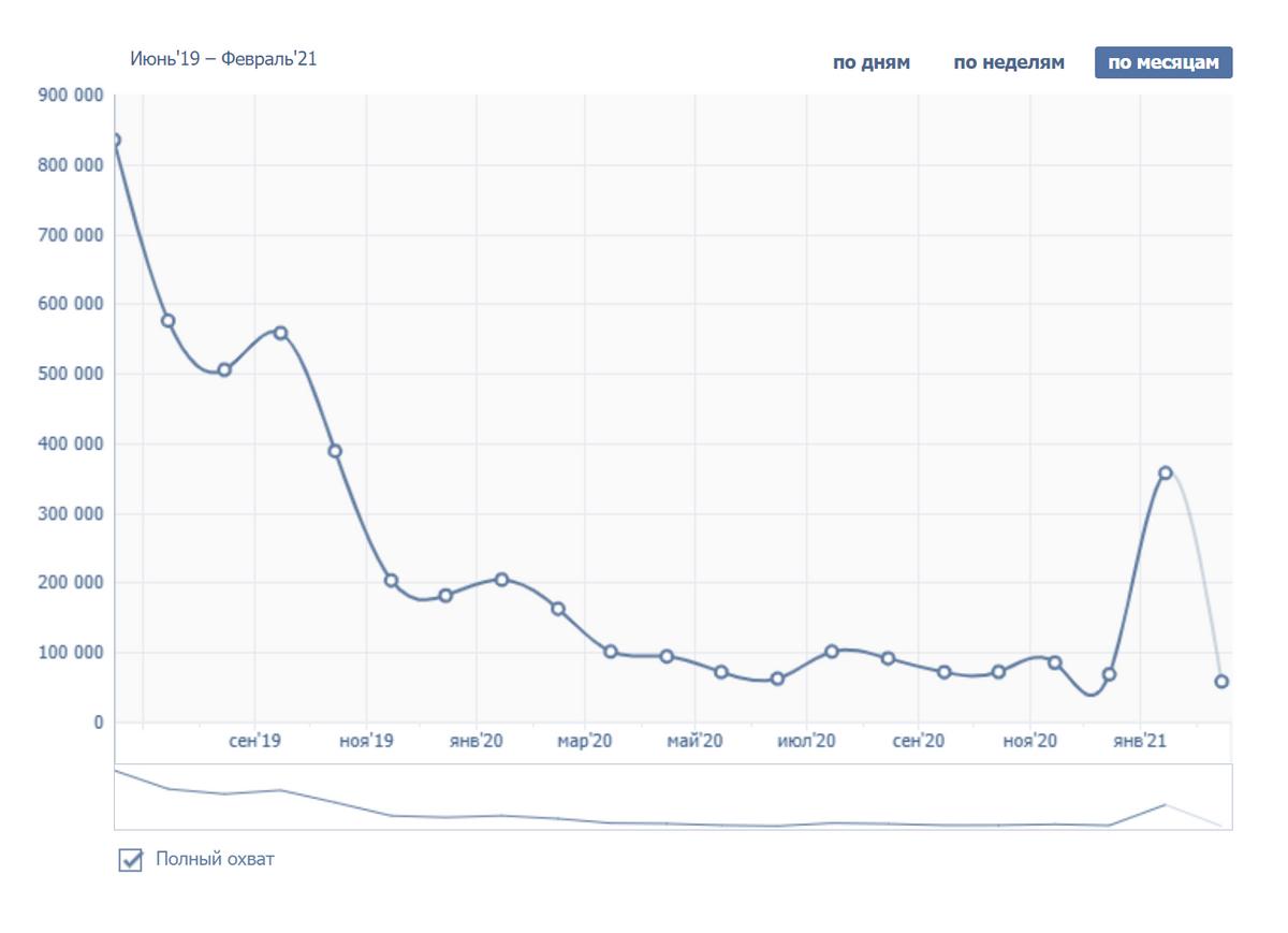 Резкое падение охвата аудитории группы с августа 2019по январь 2021года. График показывает количество подписчиков, которые видят свежие посты сообщества. Дело либо в накрутке аудитории, либо в изменениях алгоритмов ранжирования социальной сети