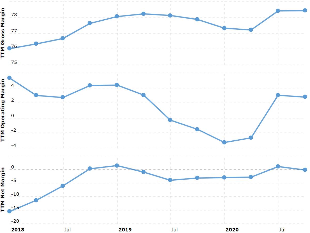 Валовая, операционная и итоговая маржа в процентах от выручки. Источник: Macrotrends