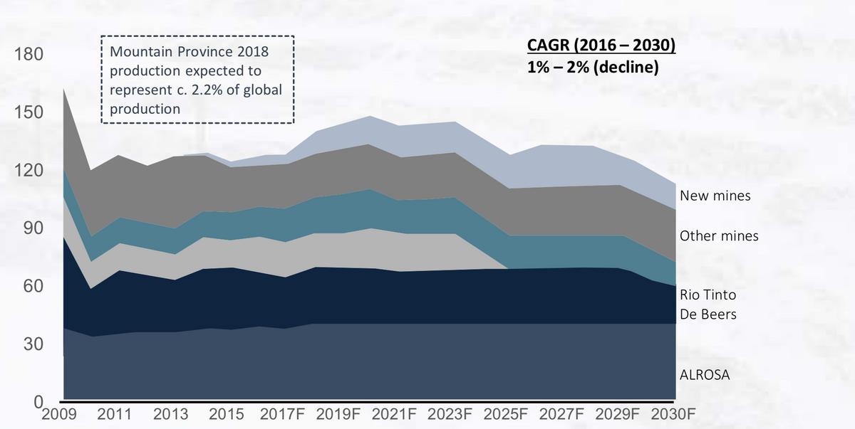 По данным консалтинговой компании Bain & Company, добыча алмазов будет ежегодно падать на 1—2% до 2030 года. Источник: Презентация Mountain Province Diamonds, стр. 13