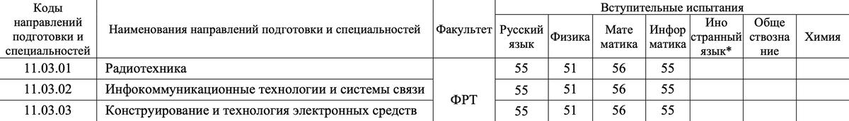 А вот здесь можно подумать, что абитуриенту, чтобы поступить, нужно сдавать четыре экзамена, но это не так, и эксперт это знает. Физика и информатика — по выбору абитуриента, но в самом файле это не указано