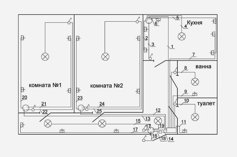 Так выглядит план электропроводки в квартире. На нем отмечены все светильники, розетки и выключатели, а также изображена цепочка, по которой они будут соединены