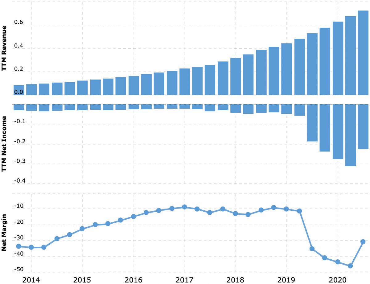 Выручка и прибыль за последние 12 месяцев в миллиардах долларов, итоговая маржа в процентах от выручки. Примечание: график не включает данные за 4 квартал 2020. Источник: Macrotrends