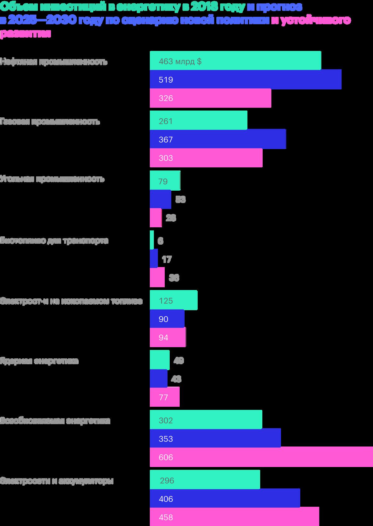 Если все пойдет по сценарию устойчивого развития в соответствии с Парижским соглашением, инвестиции в ВИЭ будут внушительными. Источник: МЭА