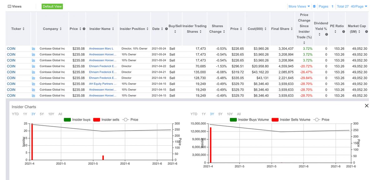 Пик инсайдерских продаж пришелся на апрель — сразуже после публичного размещения акций на бирже. Источник: GuruFocus
