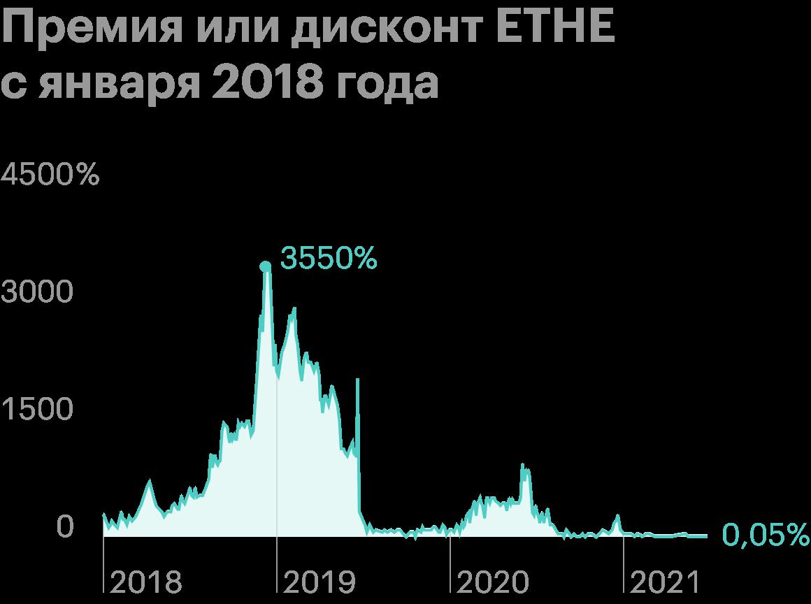 Премия ETHE в декабре 2018 года достигала 3550%. Доля в фонде могла месяцами стоить в десятки раз дороже ее справедливой цены. В 2021 ситуация более-менее нормализовалась. Источник: Ycharts