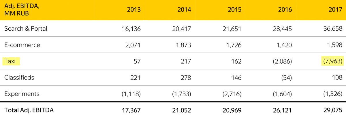Пресс-релиз Яндекса по итогам 2017 года
