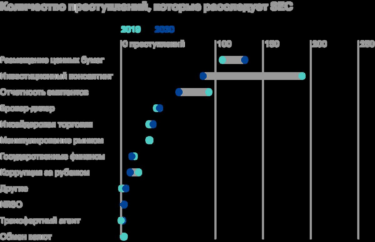 Инсайдерская торговля занимает пятое место среди всех преступлений, расследуемых SEC. За 2020год — около 50 случаев. Источник: SEC