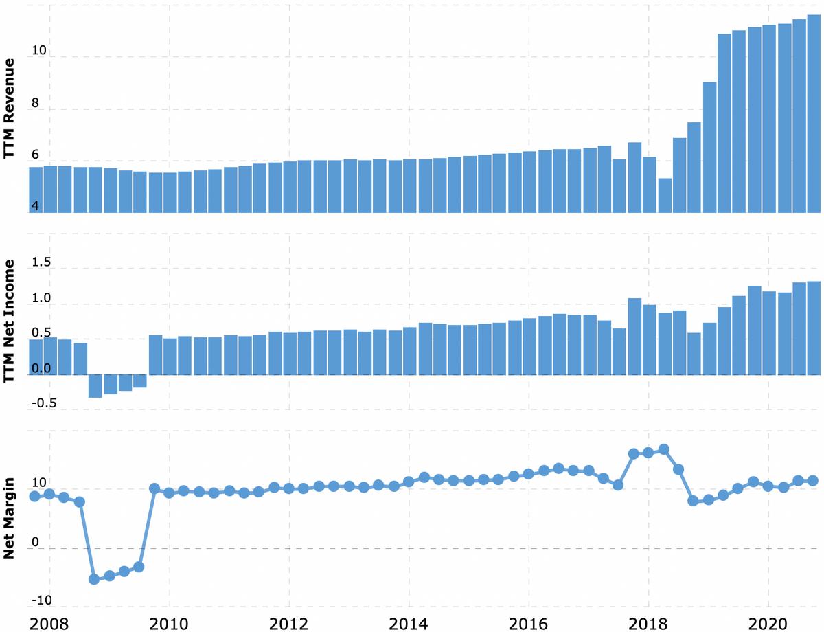 Выручка и прибыль за последние 12 месяцев в миллиардах долларов, итоговая маржа в процентах от выручки. Рост продаж начиная с 2018связан с тем, что компания Keurig Green Mountain купила Dr Pepper. Источник: Macrotrends