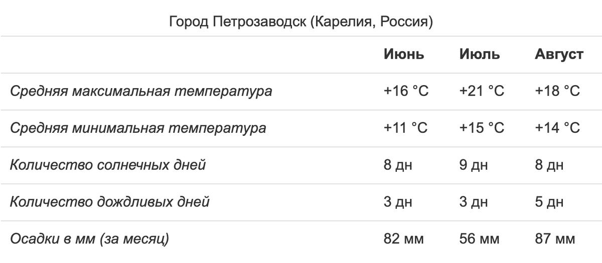 В Карелии июль — самый теплый и сухой месяц. Источник: «Сезоны года»