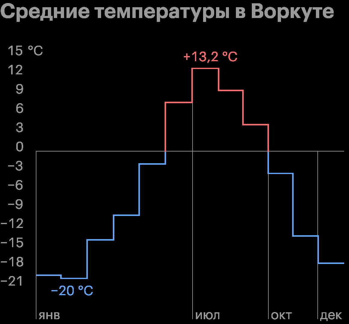 Средние температуры по месяцам в Воркуте. Источник: Гидрометцентр