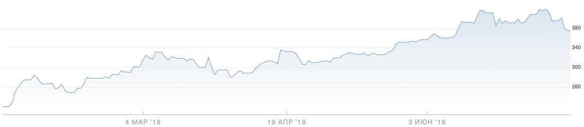 Акции «Нетфликса». График — Тинькофф-инвестиции