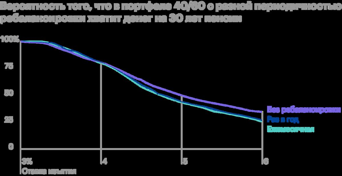 Вариант с ежегодной ребалансировкой показывает чуть лучший шанс на успех приставках 3,6—4,3%, в остальных случаях лучше отказаться от ребалансировки. Источник: ThePoor Swiss