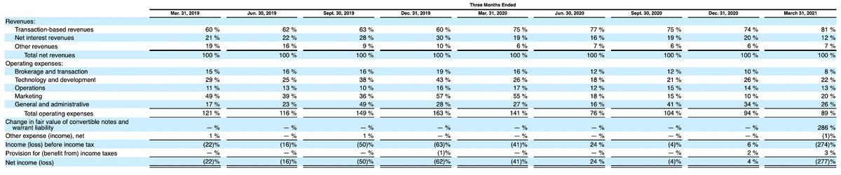 Квартальные показатели компании в процентах от выручки. Источник: регистрационный проспект компании, стр.156