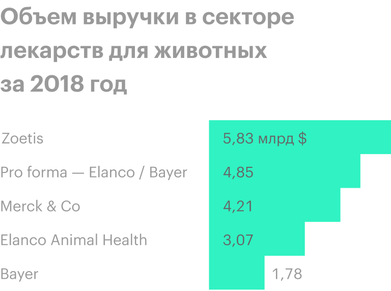 Вторая в списке — Elanco, объединенная с Bayer Animal. Источник: S&P; Global