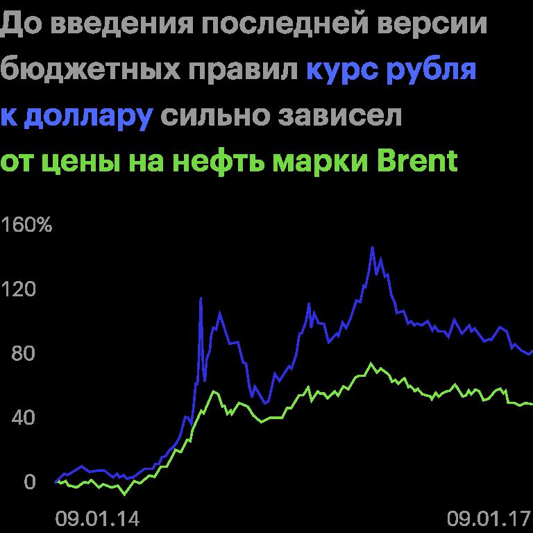 С января2014 по январь2017 между ценой нанефть икурсом доллара крублю была сильная отрицательная корреляция — −0,98. Если цены нанефть росли — рубль укреплялся, инаоборот