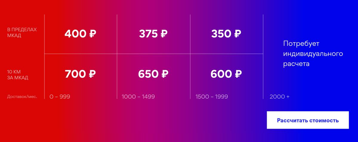 Прайс сервиса «Чекбокс». Независимо от загрузки курьеров доставка в пределах Мкада обойдется в 400<span class=ruble>Р</span>
