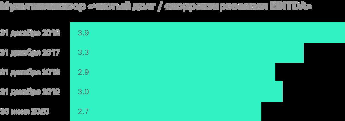 Источник: пресс-релизы «Черкизово» по итогам отчетного периода