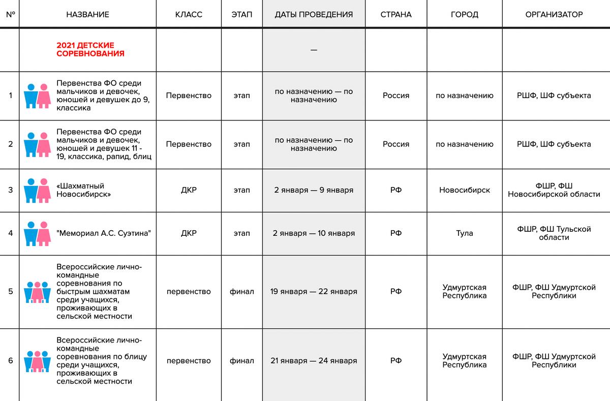 Расписание детских соревнований на сайте Федерации шахмат России. Тамже есть взрослые, женские и ветеранские турниры — все, что проходят в стране