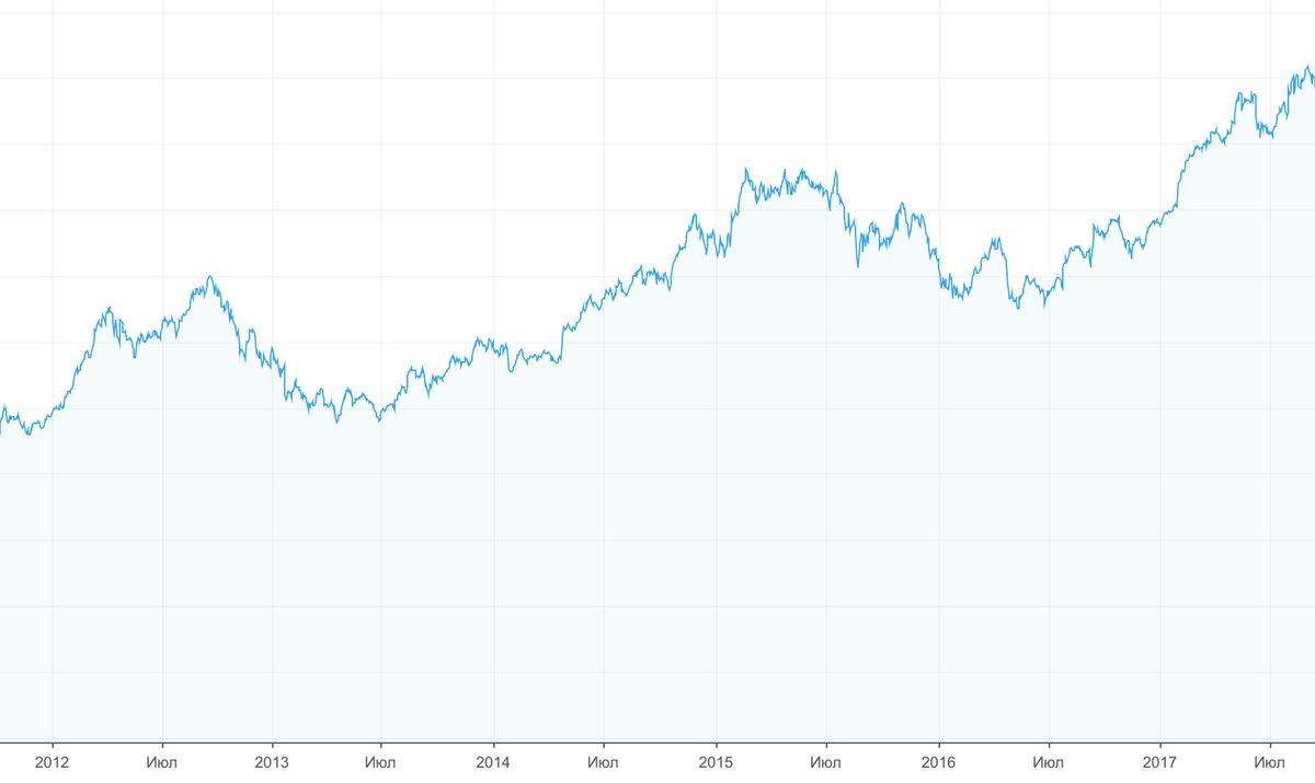 Акции Apple. График — Tradingview.com