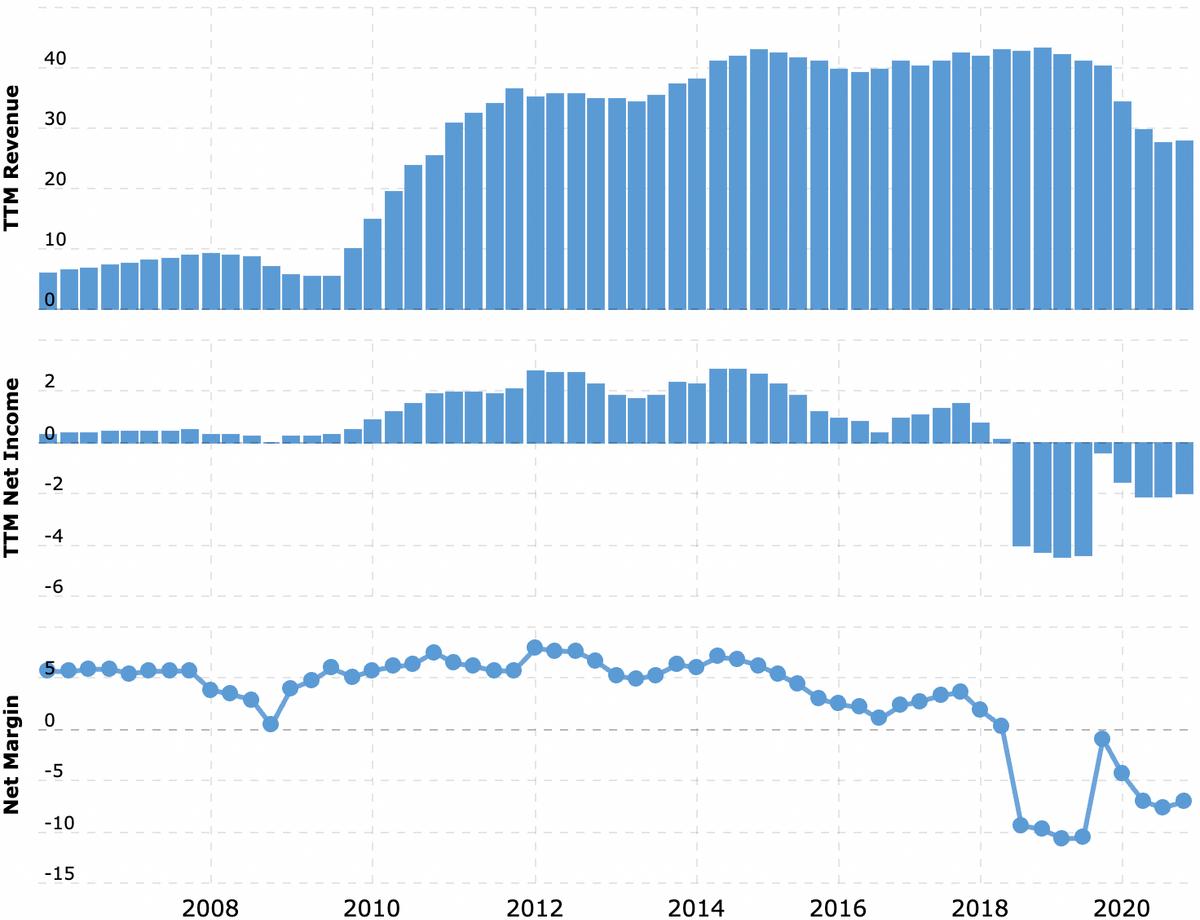 Выручка и прибыль за последние 12 месяцев,млрд долларов. Итоговая маржа, процентов от выручки. Источник: Macrotrends