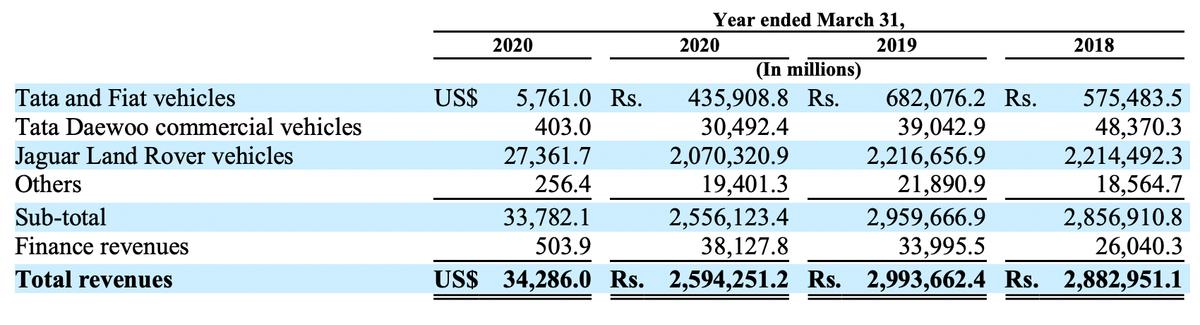 Выручка компании по сегментам,млн долларов и рупий. Источник: годовой отчет компании, стр.F-113(281)