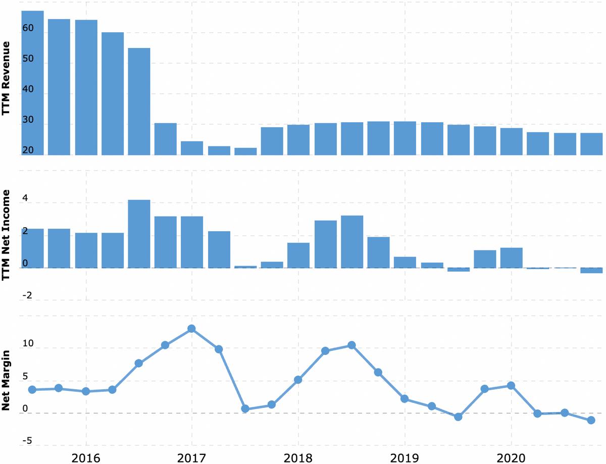 Выручка и прибыль за последние 12 месяцев в миллиардах долларов, итоговая маржа в процентах от выручки. Примечание: падение продаж в 2016году вызвано разделом компании на HPE и HP. Источник: Macrotrends