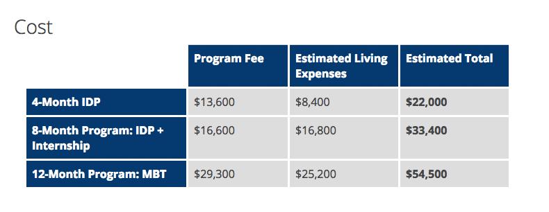 Стоимость программ UC Berkeley Extension. Я поступила на 4-месячную программу