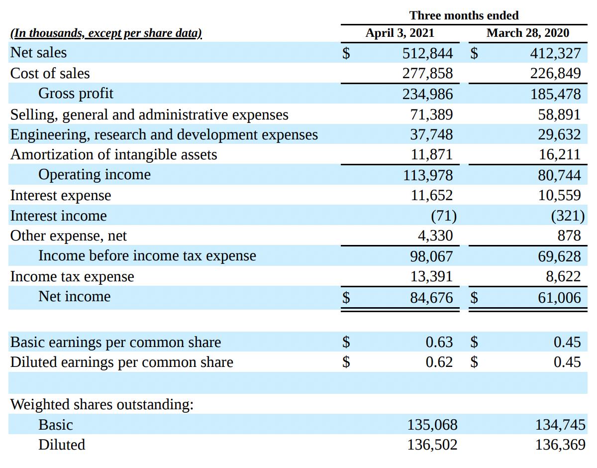 ENTG. Финансовые показатели. Источник: квартальный отчет Entegris, стр.5