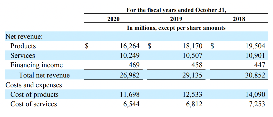 Финансовые показатели компании в миллионах долларов. Источник: годовой отчет компании, стр.69(72)