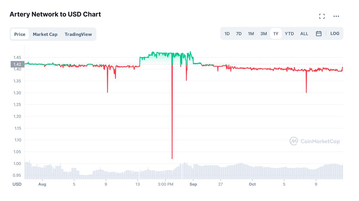 Цена монеты находится в узком диапазоне — на росте котировок не заработать