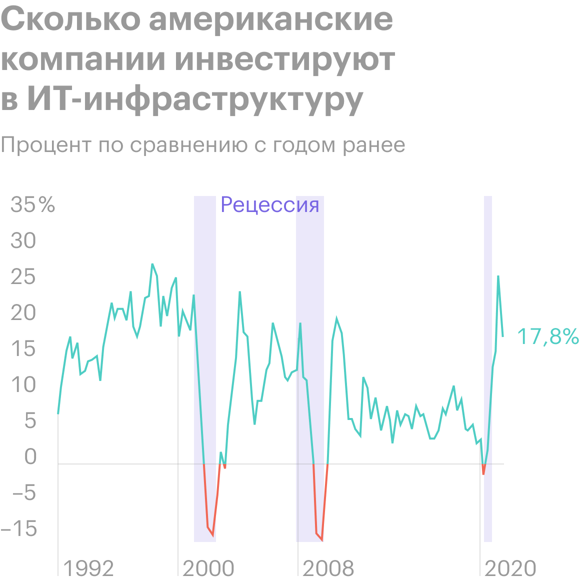 Источник: Daily Shot, Tech led the latest CapEx recovery, as companies prioritized digitization
