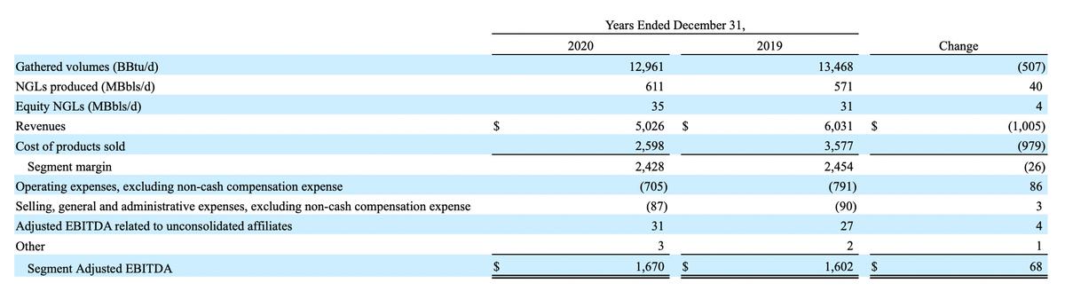 Услуги транспортировки газа с месторождений в миллионах долларов. Источник: годовой отчет компании, стр.88
