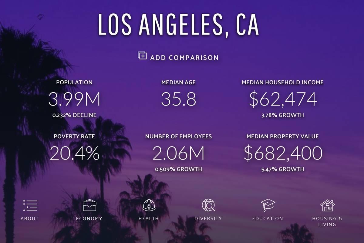 Средний доход домохозяйства в Лос-Анджелесе, по данным сайта datausa.io, — 62 474$ (3 848 229<span class=ruble>Р</span>) в год до вычета налогов