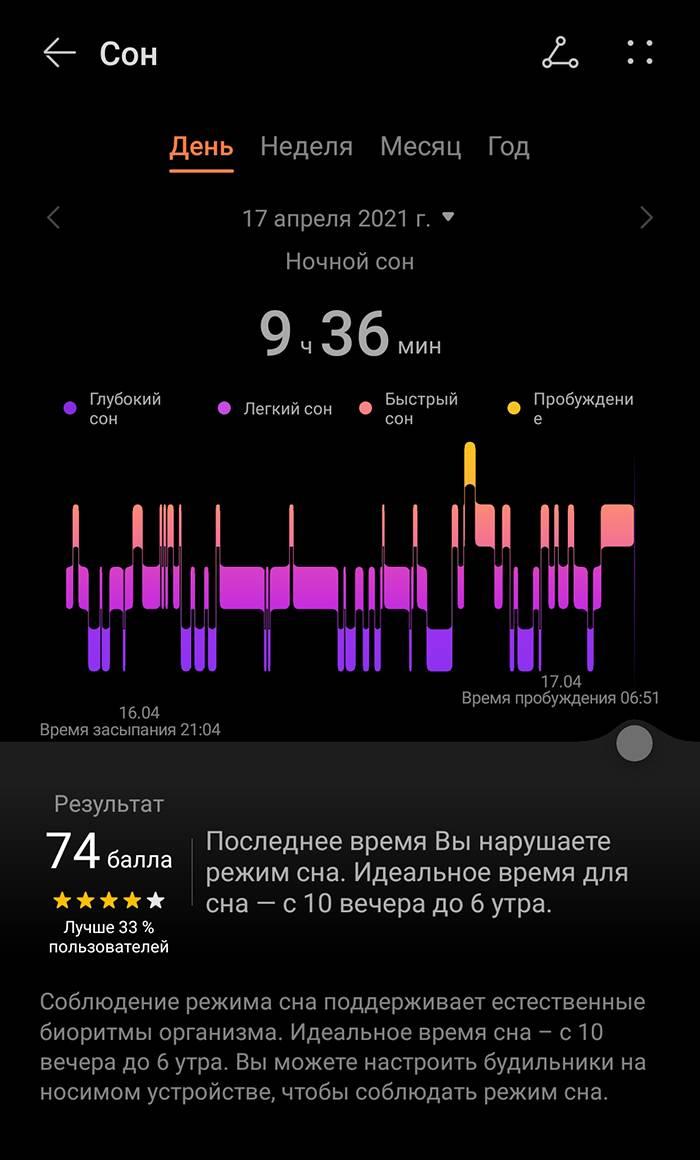 Так выглядит мониторинг моего сна