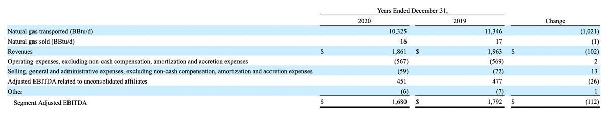 Транспортировка газа между штатами и его хранение в миллионах долларов. Источник: годовой отчет компании, стр.87