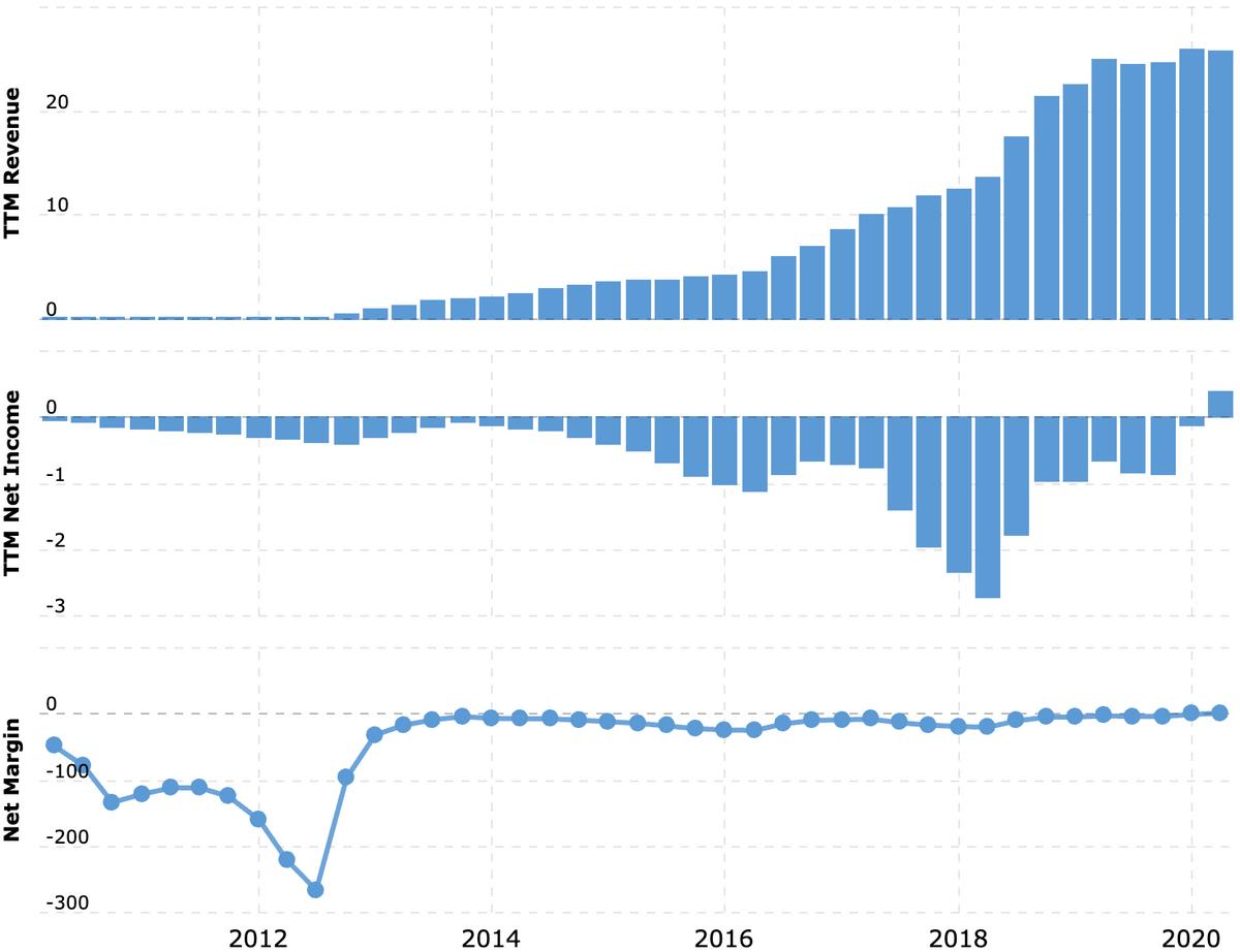 Выручка и убыток или прибыль за последние 12 месяцев в миллиардах долларов, итоговая маржа в процентах от выручки. Источник: Macrotrends
