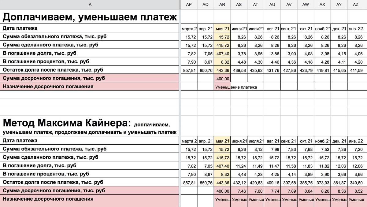 Пример расчета досрочного погашения ипотеки