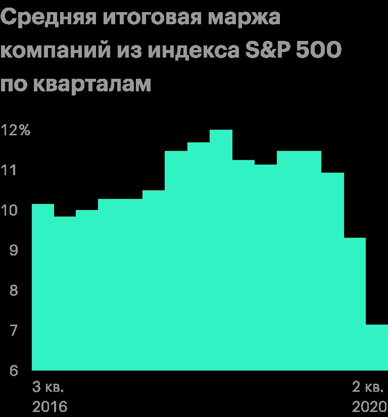 Данные за второй квартал 2020года неполные, так как отчитались не все компании. Источник: Wall Street Journal